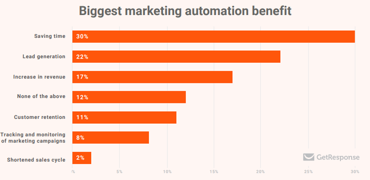 Marketing Automation Statics Overview with Benefits