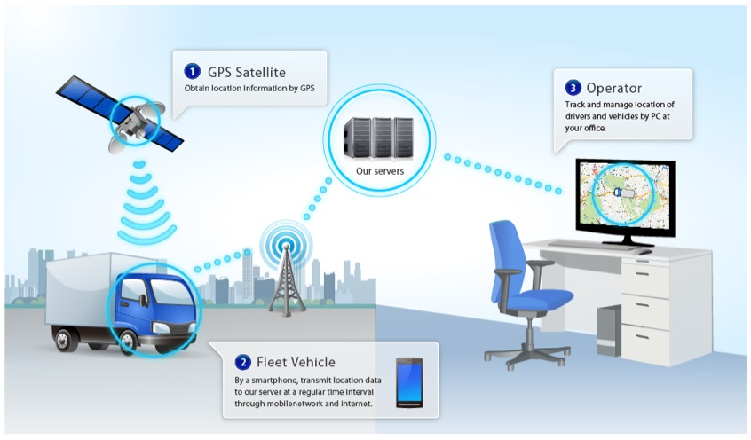 What Are Telematics And Why Are They Importanton 1 Wire Protocol