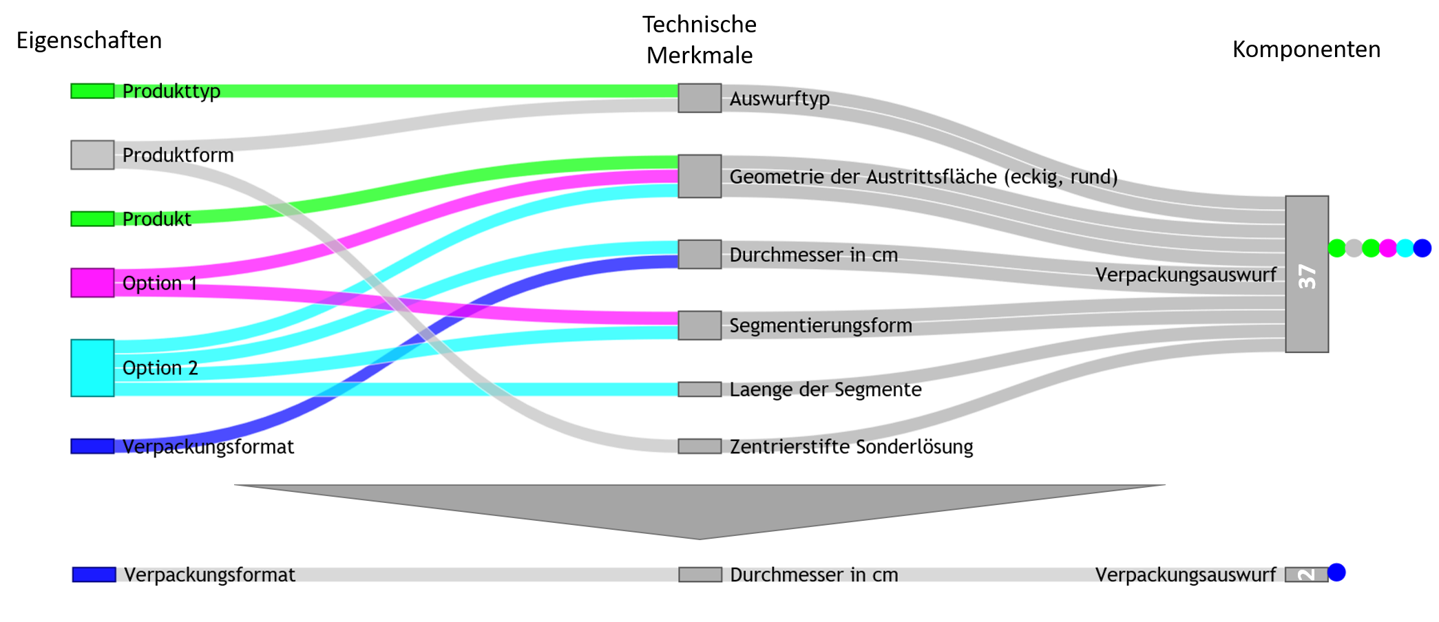 Varianzanalysediagramm_modulularer_baukasten_vorher.png