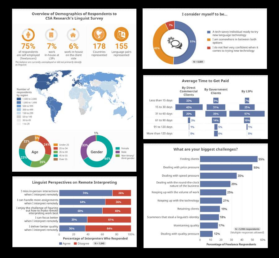 2020_report_CSA_charts