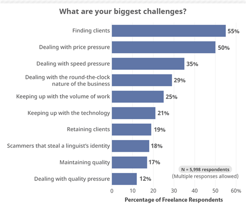 translator challenges by Proz.com