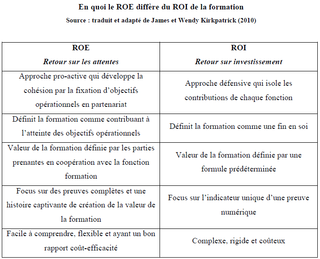 Differences-roe-roi