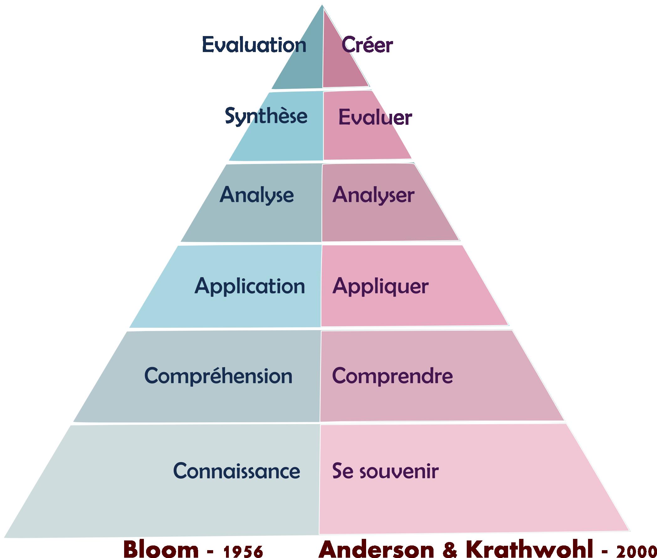 Hiérarchie des objectifs selon Bloom