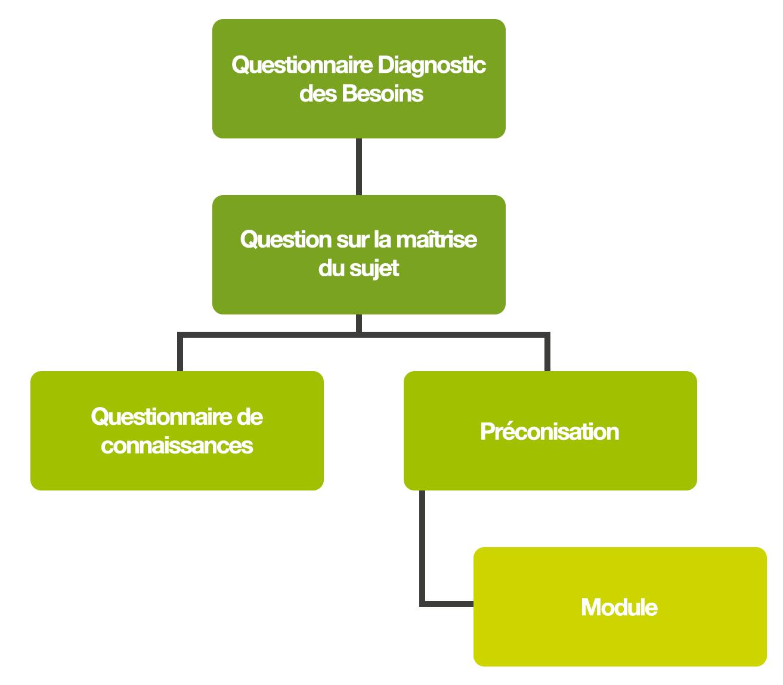 article-diagnostic.png