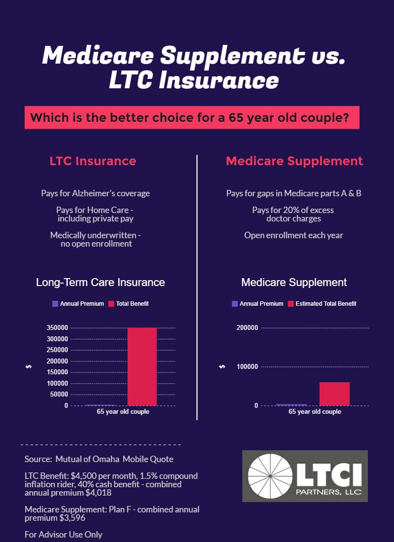 Should A Healthy 65 Year Old Couple Buy Medicare Supplement Or Ltc  Insurance? Should A