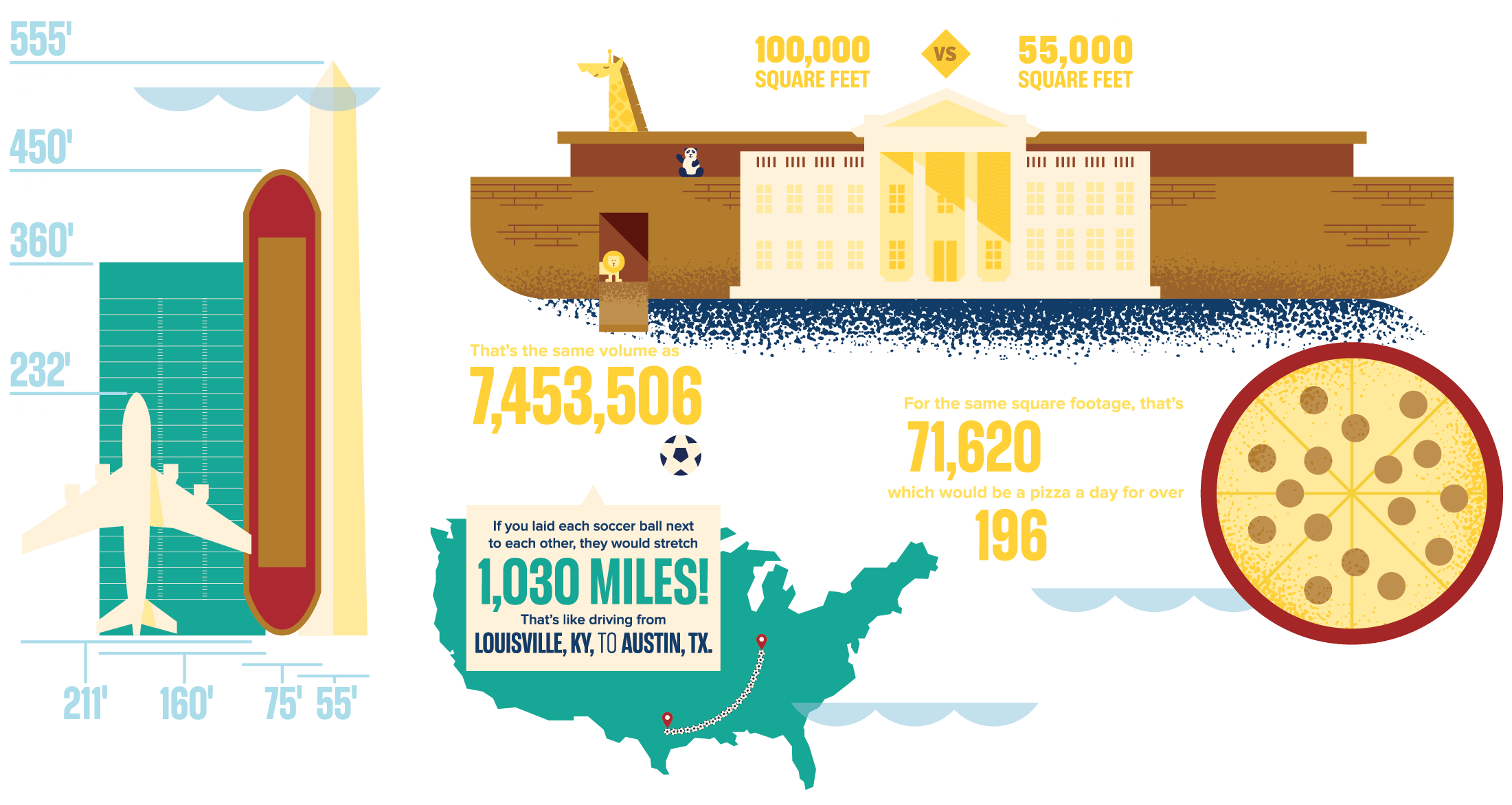 Noah's Ark was about 100,000 Square Feet