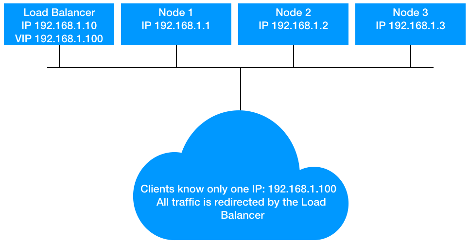 How to Add a Load Balancer in Front of OpenIO SDS