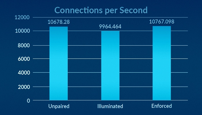 Connections per Second