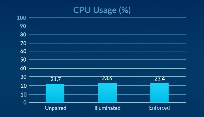 CPU Usage (%)