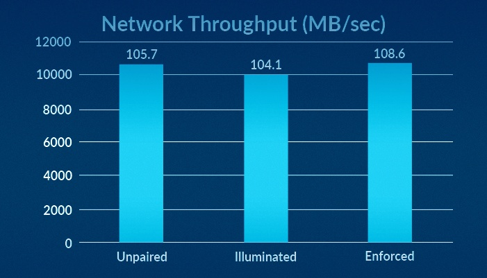 Network Throughput (MB/Sec)