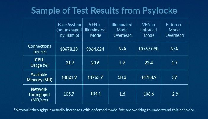 Sample of Test Results from Psylocke