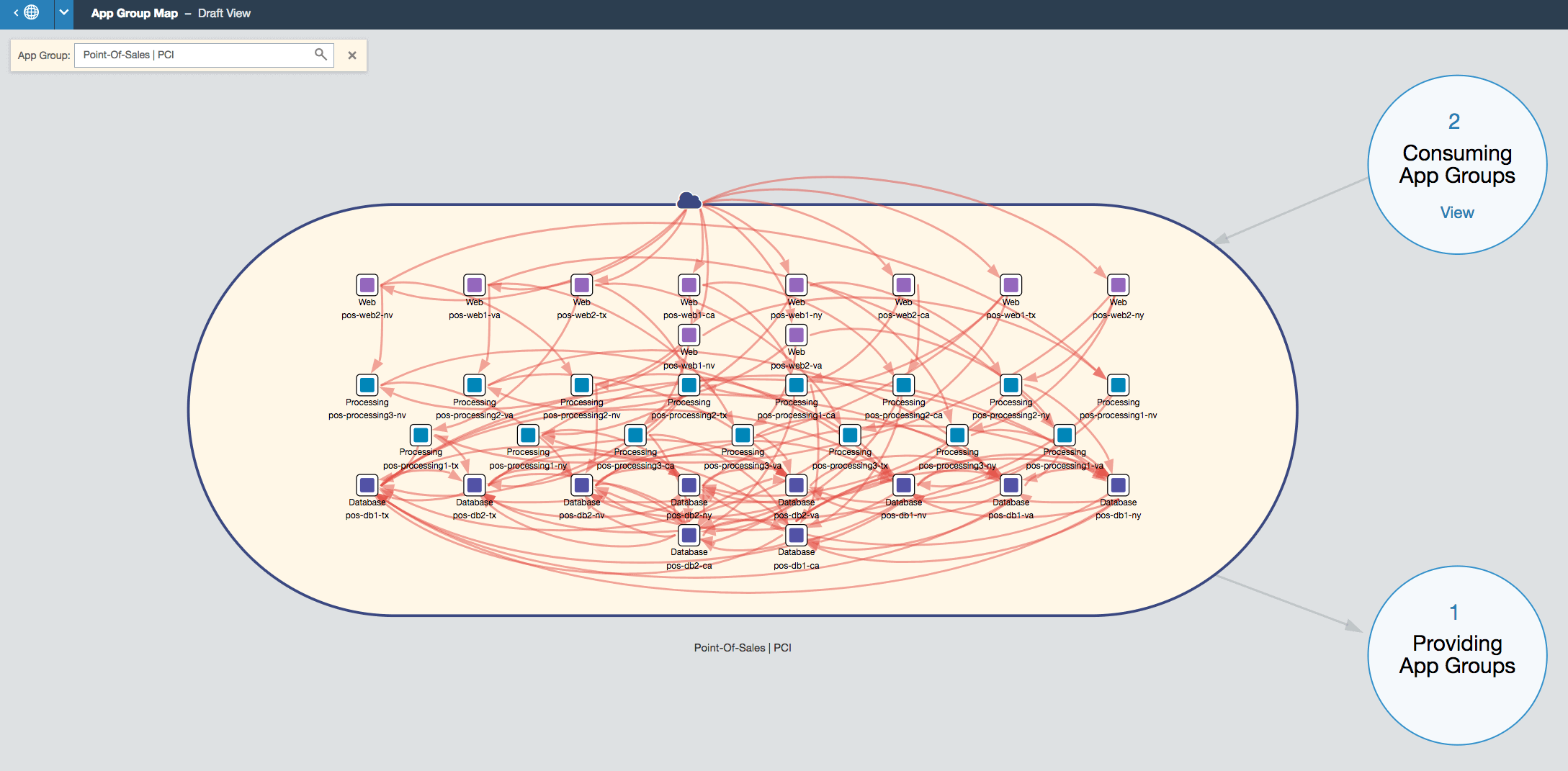 Application dependencies without security policies in a single application.