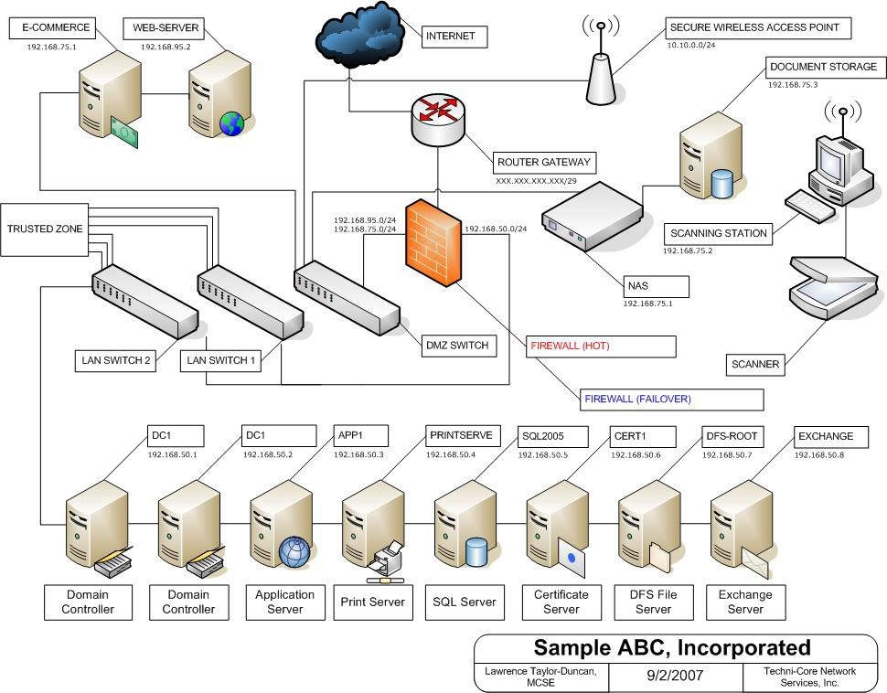 ill-blog-inline-PJ-series-visio_network_sample-1.jpg
