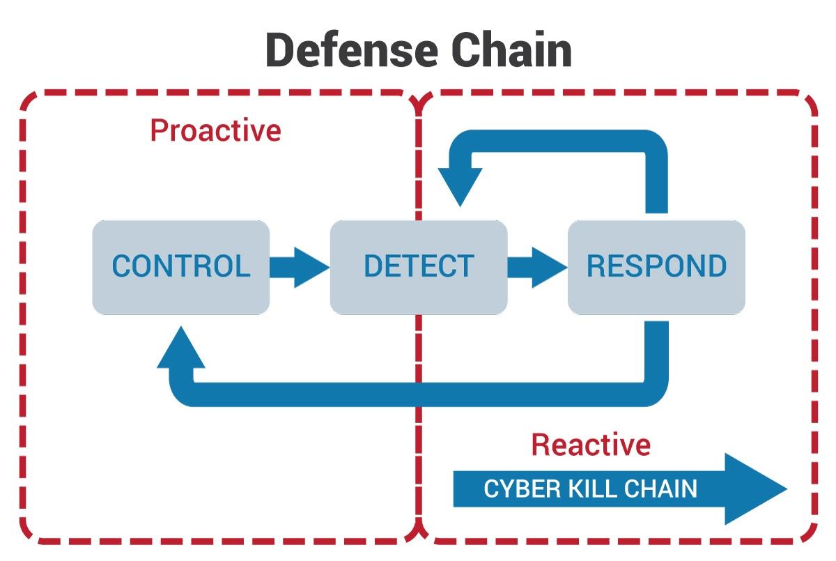 Defense Chain