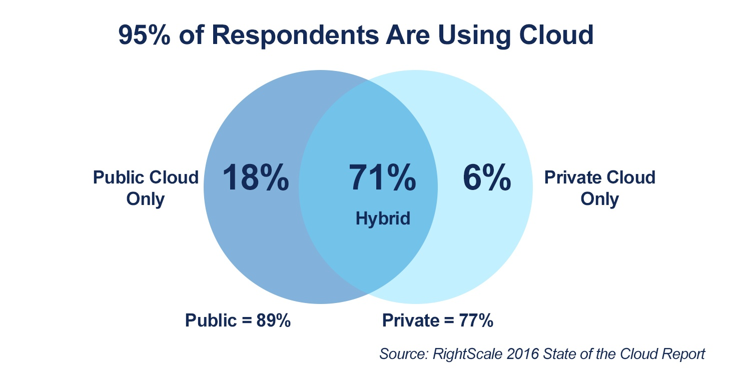 95% of Respondents Are Using Cloud
