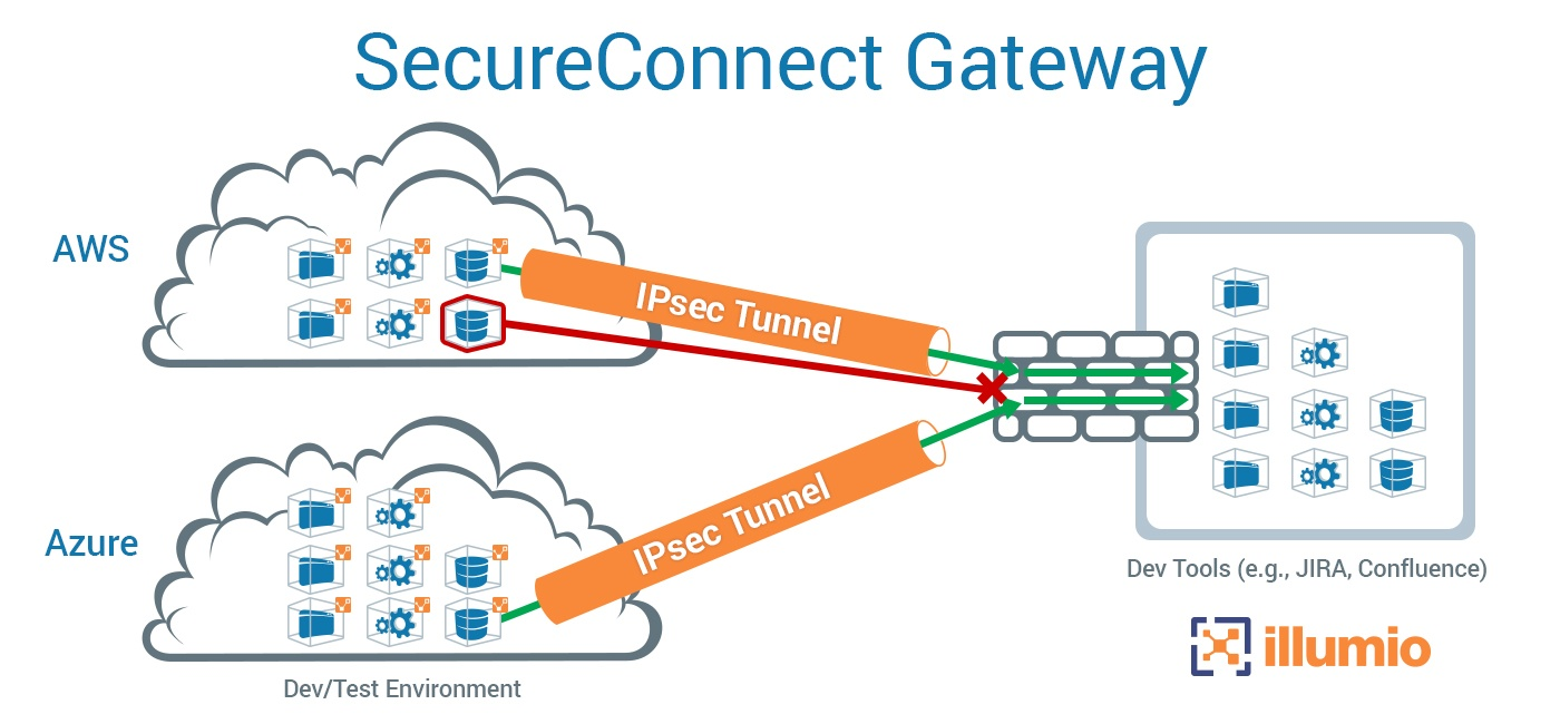SecureConnect Gateway graphic