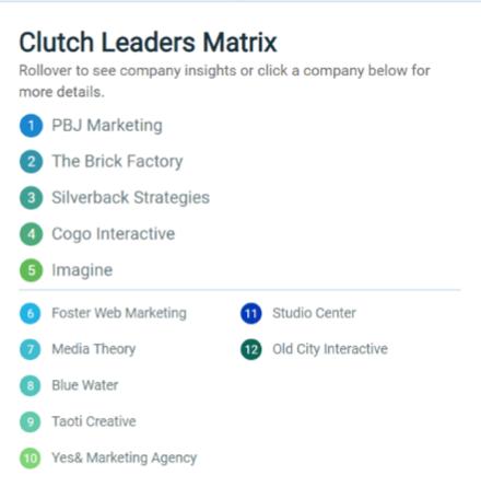 clutch matrix