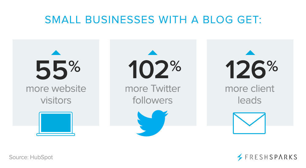 how-to-build-a-successful-blog-stats