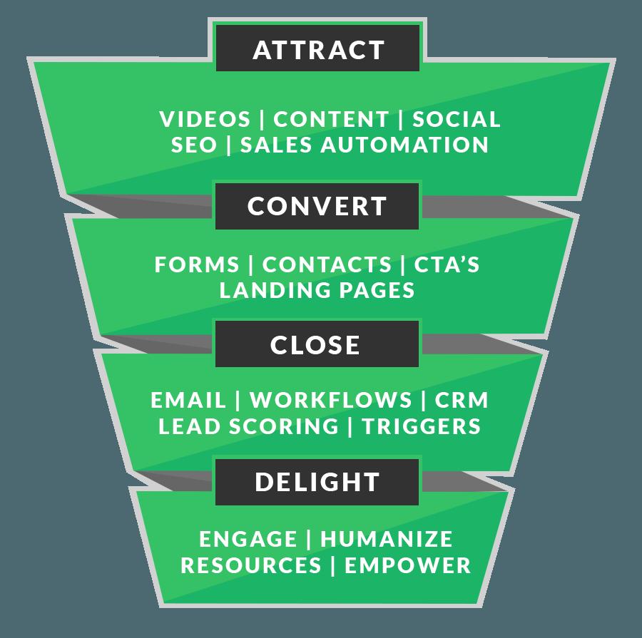 SmarkLabs Inbound Marketing Funnel