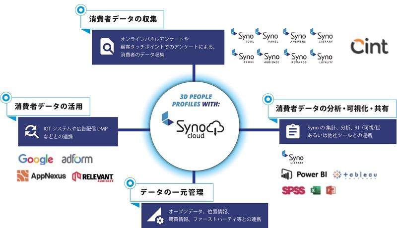 SYNO CLOUD図