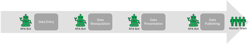 Why RPA is not VBA 2