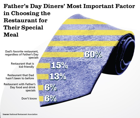 Father's day dining chart