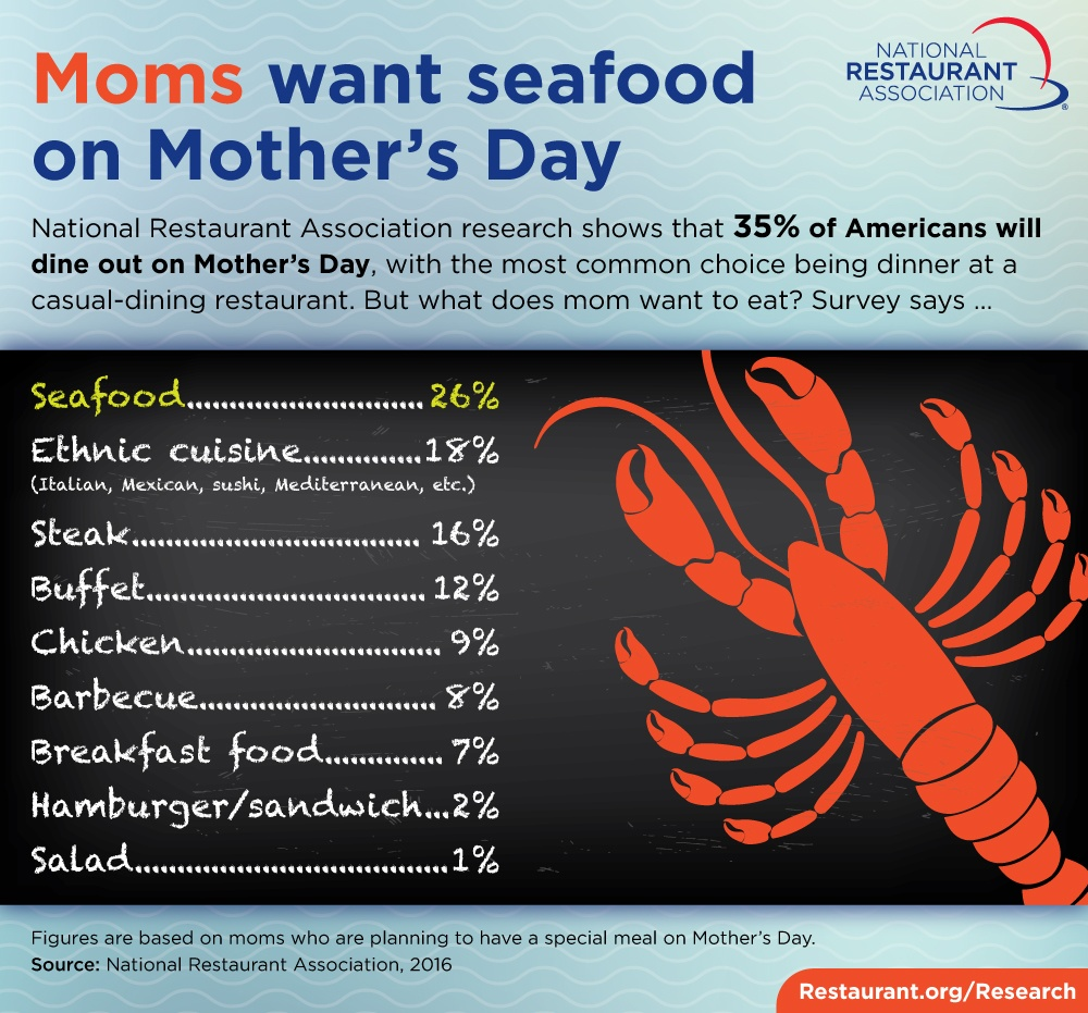 mothers day in restaurants