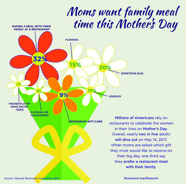 mothers day restaurant ideas