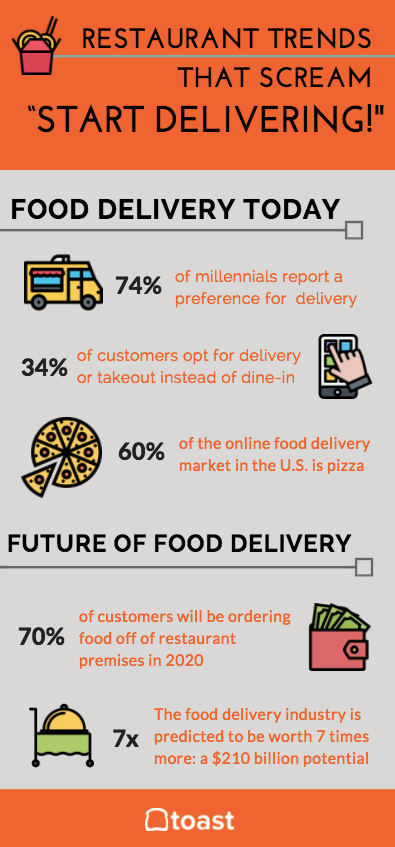 7 Food Delivery Trends That Scream