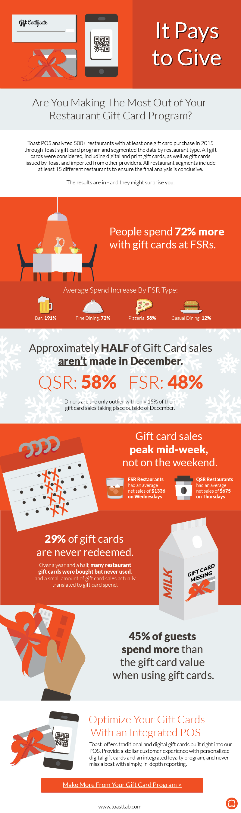 sell more restaurant gift cards