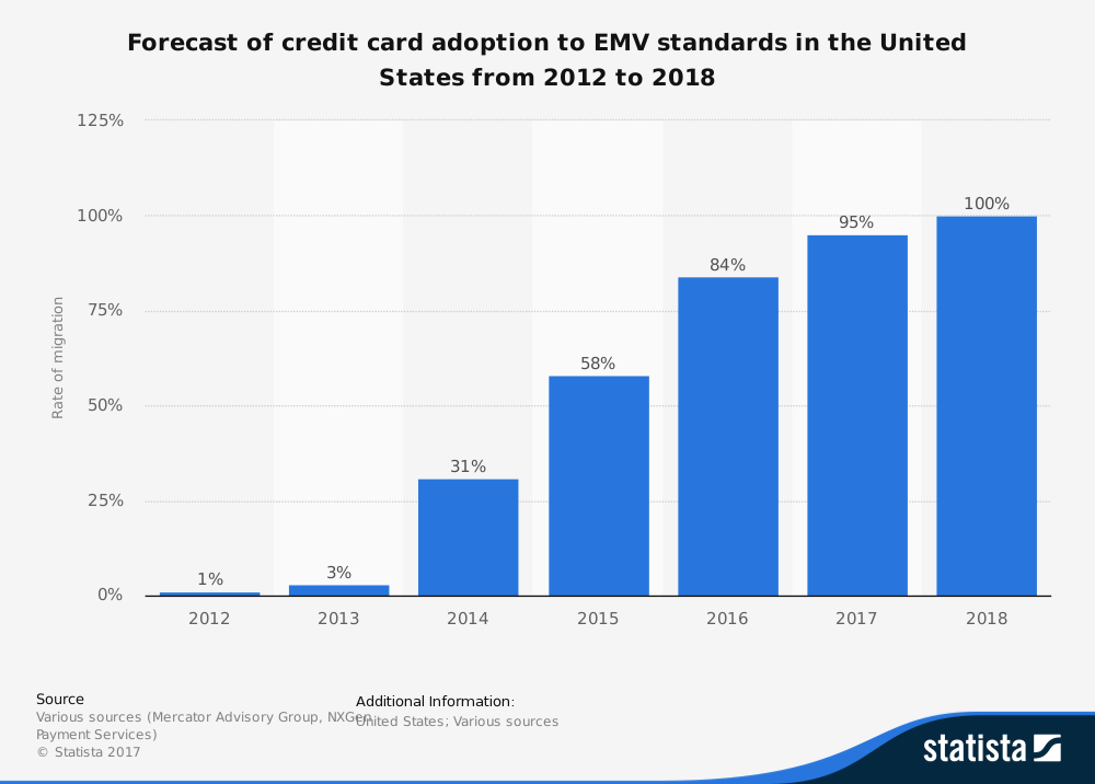 statistic_id419768_forecast-of-credit-card-adoption-to-emv-standards-in-the-us-2012-2018.png