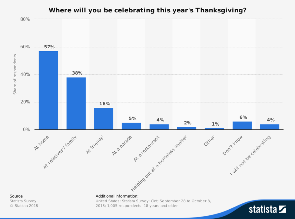 statista thanksgiving survey