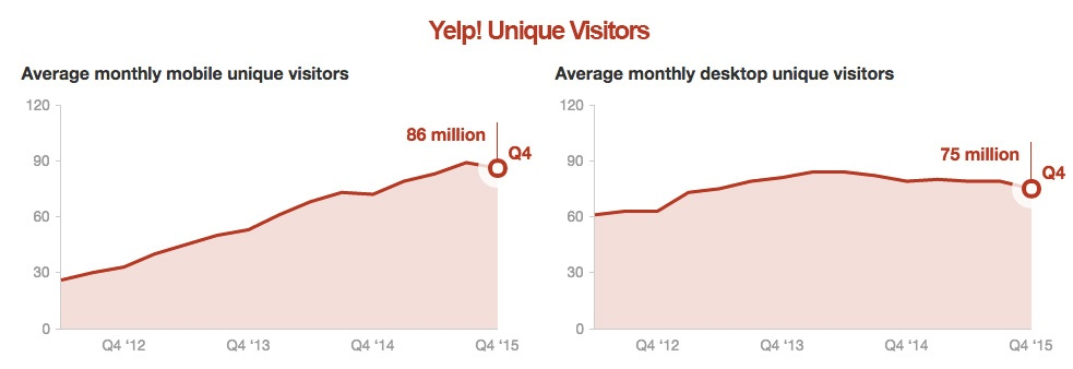 yelp-company-growth.jpg