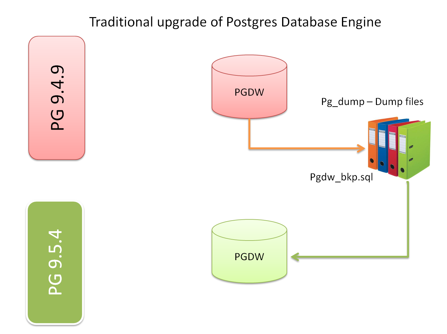 In-place upgrade of Postgres database using Amazon RDS