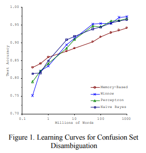 Figure 1. Learning curves for confusion set disambiguation. How_to_prepare_data_for_machine_learning_Banko_Brill