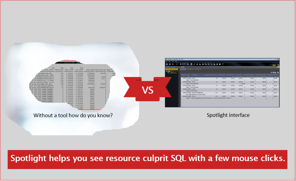 Screen shot text, Spotlight helps you see resource culprit SQL with a few mouse clicks.