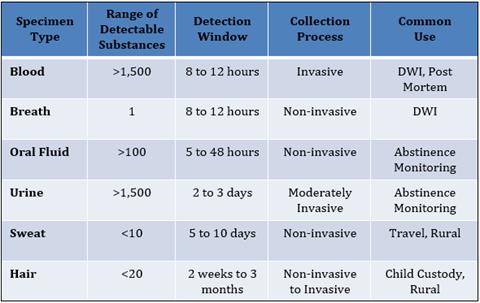 Optimal Specimen Types for Drug Testing Chart
