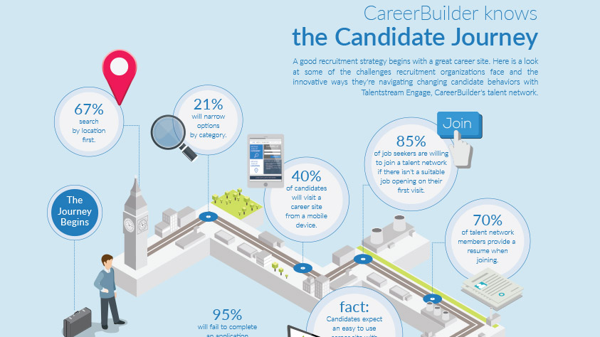 How To Make Use Of The Candidate Journey In Recruiting