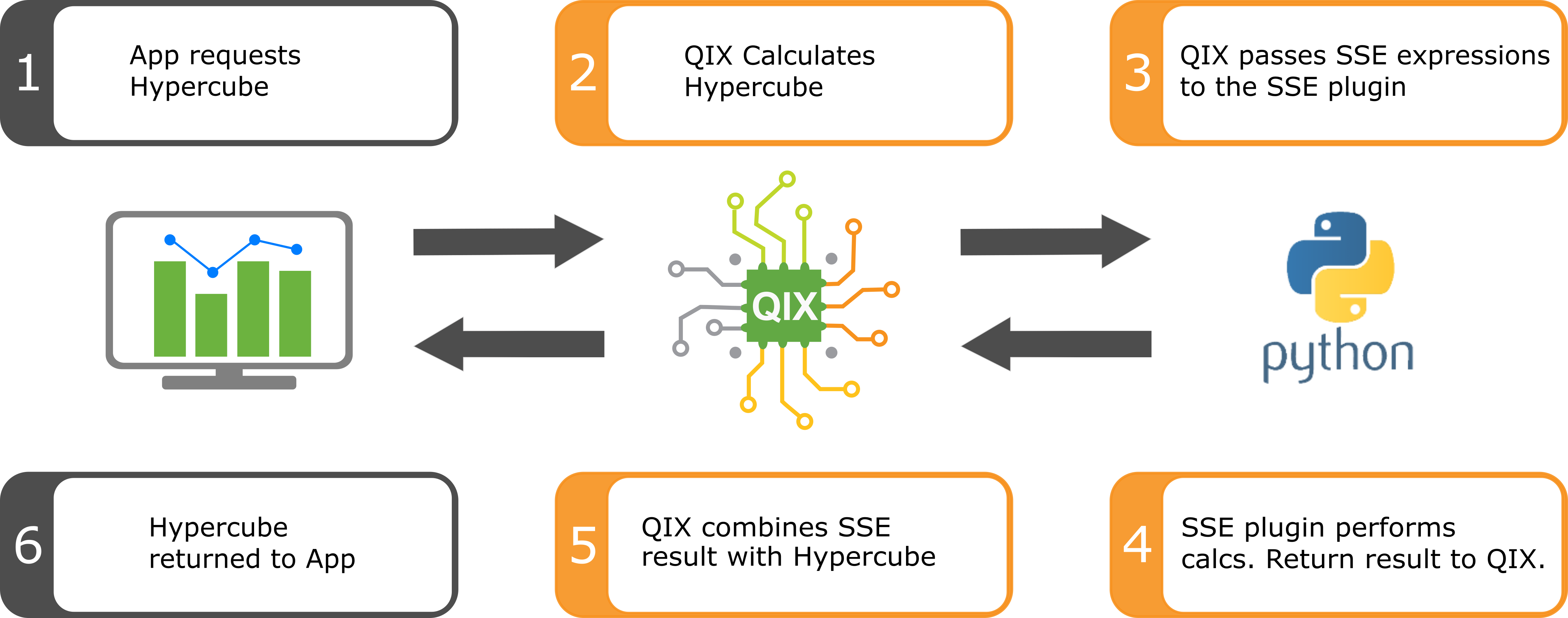 Qlik Sense Server Side Extensions Part 1/3: Architecture and