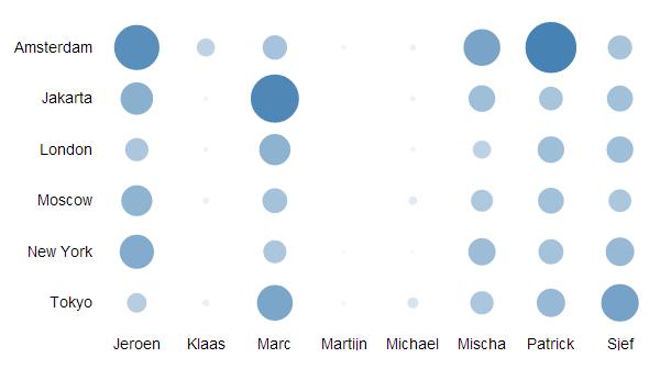 Co-post with QlikShow: a Qlik Sense Grid Chart extension