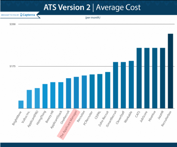 Capterra ATS Version 2 average cost comparison