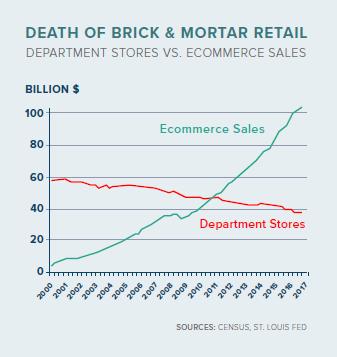 Death of brick & mortar retail.png