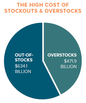 The high cost of stockouts & overstocks.png