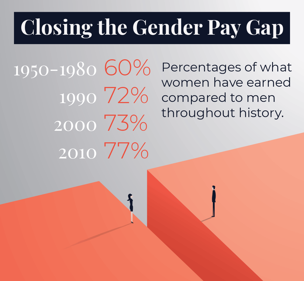 Historical progress on closing the Gender Pay Gap