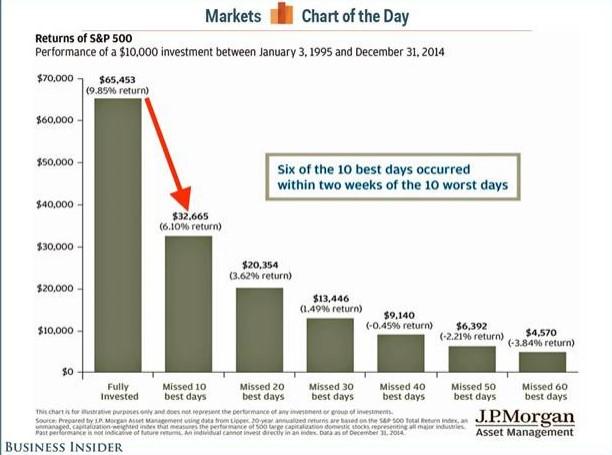 Returns of S&P 500