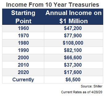 Income from 10 Year Treasuries