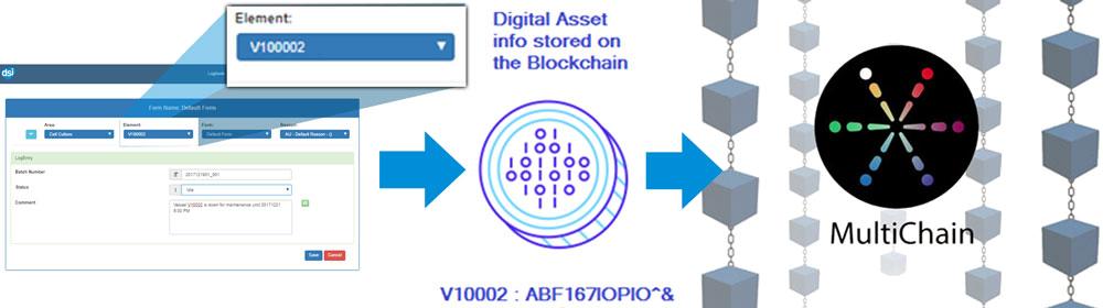 <i>e</i>Forms Blockchain Diagram