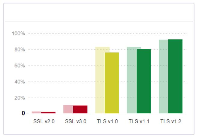 Qualys SSL Labs protocol support