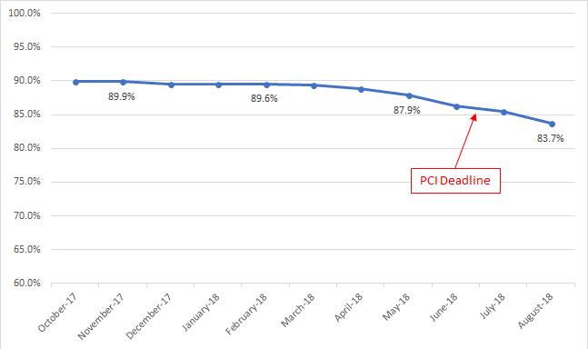 Percentage of websites supporting TLS v1.0 over time