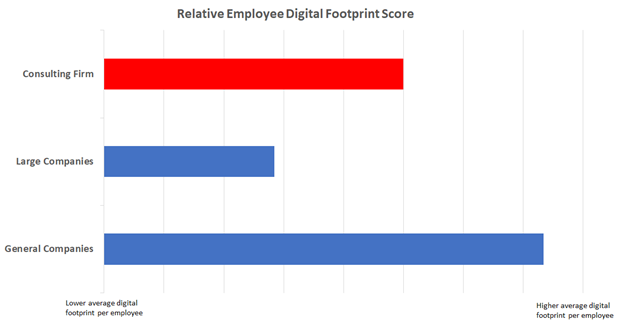 Relative employee digital footprint score